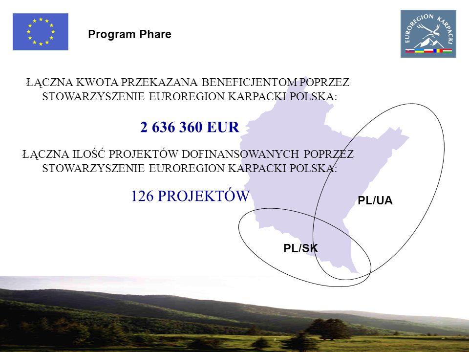 3 PL/UA PL/SK Program Phare ŁĄCZNA KWOTA PRZEKAZANA BENEFICJENTOM POPRZEZ STOWARZYSZENIE EUROREGION KARPACKI POLSKA: 2 636 360 EUR ŁĄCZNA ILOŚĆ PROJEKTÓW DOFINANSOWANYCH POPRZEZ STOWARZYSZENIE EUROREGION KARPACKI POLSKA: 126 PROJEKTÓW