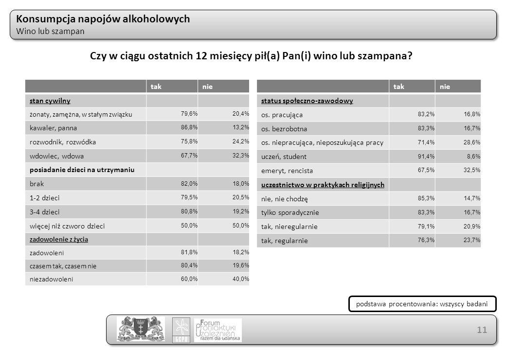 Konsumpcja napojów alkoholowych Wino lub szampan Konsumpcja napojów alkoholowych Wino lub szampan 11 taknie stan cywilny żonaty, zamężna, w stałym związku 79,6%20,4% kawaler, panna 86,8%13,2% rozwodnik, rozwódka 75,8%24,2% wdowiec, wdowa 67,7%32,3% posiadanie dzieci na utrzymaniu brak 82,0%18,0% 1-2 dzieci 79,5%20,5% 3-4 dzieci 80,8%19,2% więcej niż czworo dzieci 50,0% zadowolenie z życia zadowoleni 81,8%18,2% czasem tak, czasem nie 80,4%19,6% niezadowoleni 60,0%40,0% taknie status społeczno-zawodowy os.