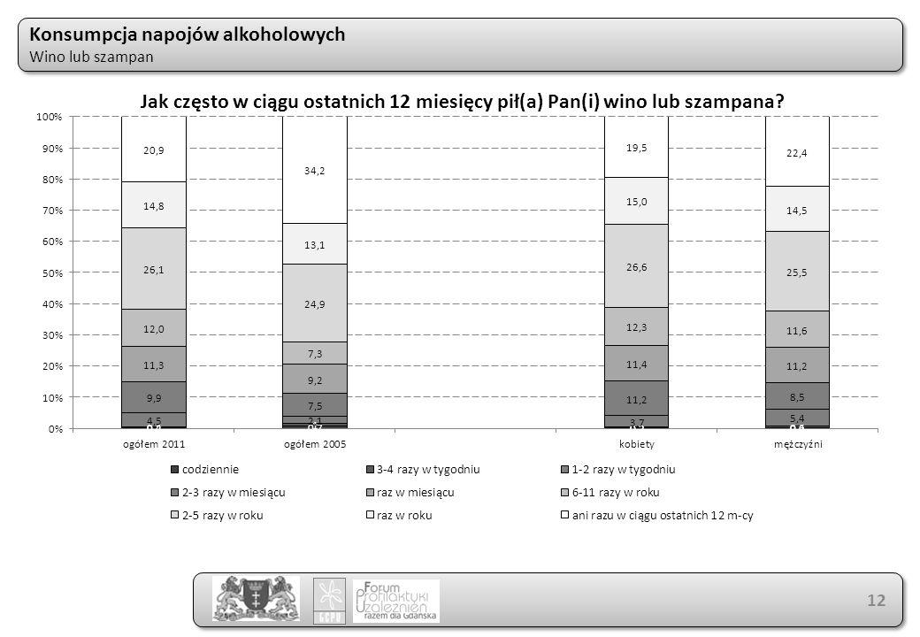 Konsumpcja napojów alkoholowych Wino lub szampan Konsumpcja napojów alkoholowych Wino lub szampan 12 Jak często w ciągu ostatnich 12 miesięcy pił(a) P