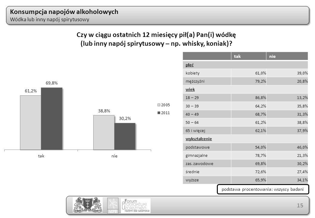 taknie płeć kobiety61,0%39,0% mężczyźni79,2%20,8% wiek 18 – 2986,8%13,2% 30 – 3964,2%35,8% 40 – 4968,7%31,3% 50 – 6461,2%38,8% 65 i więcej62,1%37,9% wykształcenie podstawowe54,0%46,0% gimnazjalne78,7%21,3% zas.