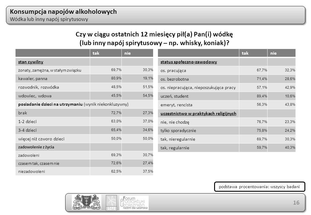 Konsumpcja napojów alkoholowych Wódka lub inny napój spirytusowy Konsumpcja napojów alkoholowych Wódka lub inny napój spirytusowy 16 taknie stan cywilny żonaty, zamężna, w stałym związku 69,7%30,3% kawaler, panna 80,9%19,1% rozwodnik, rozwódka 48,5%51,5% wdowiec, wdowa 45,5%54,5% posiadanie dzieci na utrzymaniu (wynik niekonkluzywny) brak 72,7%27,3% 1-2 dzieci 63,0%37,0% 3-4 dzieci 65,4%34,6% więcej niż czworo dzieci 50,0% zadowolenie z życia zadowoleni 69,3%30,7% czasem tak, czasem nie 72,6%27,4% niezadowoleni 62,5%37,5% taknie status społeczno-zawodowy os.