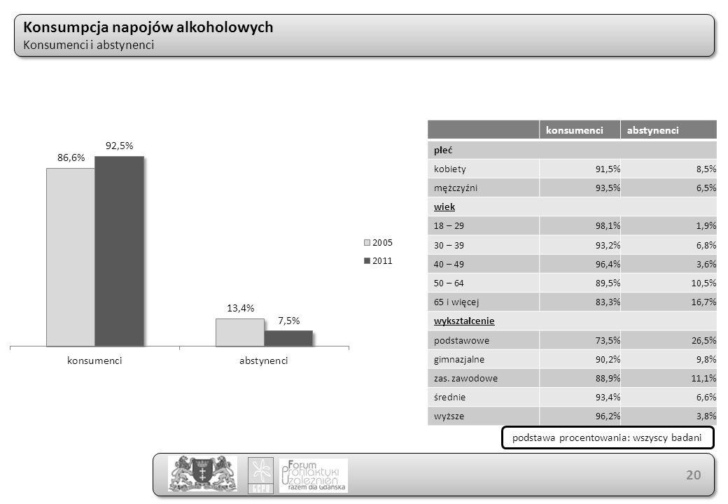 konsumenciabstynenci płeć kobiety91,5%8,5% mężczyźni93,5%6,5% wiek 18 – 2998,1%1,9% 30 – 3993,2%6,8% 40 – 4996,4%3,6% 50 – 6489,5%10,5% 65 i więcej83,3%16,7% wykształcenie podstawowe73,5%26,5% gimnazjalne90,2%9,8% zas.