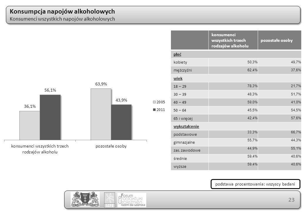 Konsumpcja napojów alkoholowych Konsumenci wszystkich napojów alkoholowych Konsumpcja napojów alkoholowych Konsumenci wszystkich napojów alkoholowych 23 konsumenci wszystkich trzech rodzajów alkoholu pozostałe osoby płeć kobiety 50,3%49,7% mężczyźni 62,4%37,6% wiek 18 – 29 78,3%21,7% 30 – 39 48,3%51,7% 40 – 49 59,0%41,0% 50 – 64 45,5%54,5% 65 i więcej 42,4%57,6% wykształcenie podstawowe 33,3%66,7% gimnazjalne 55,7%44,3% zas.