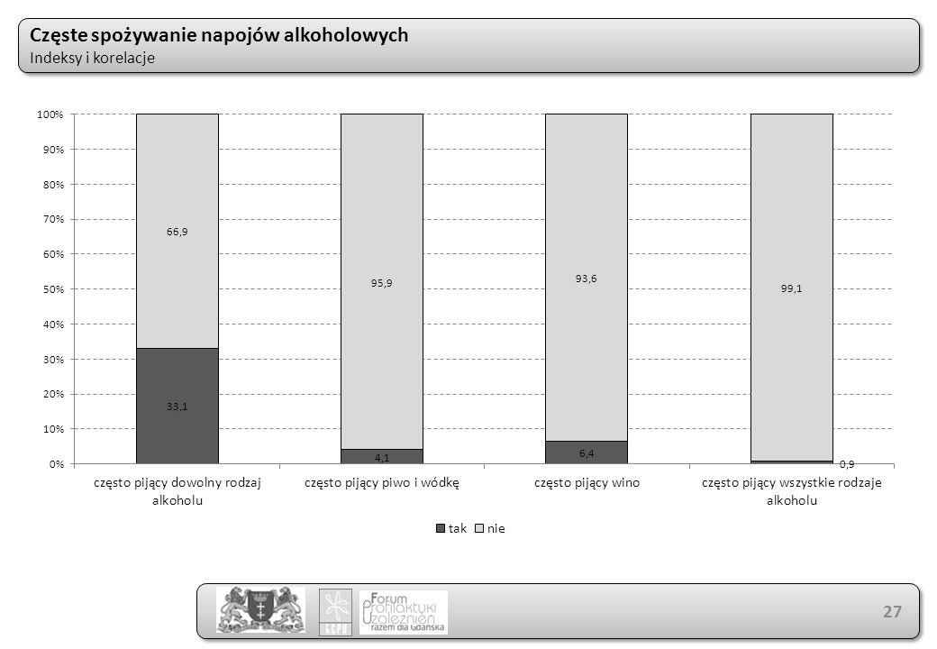 Częste spożywanie napojów alkoholowych Indeksy i korelacje Częste spożywanie napojów alkoholowych Indeksy i korelacje 27