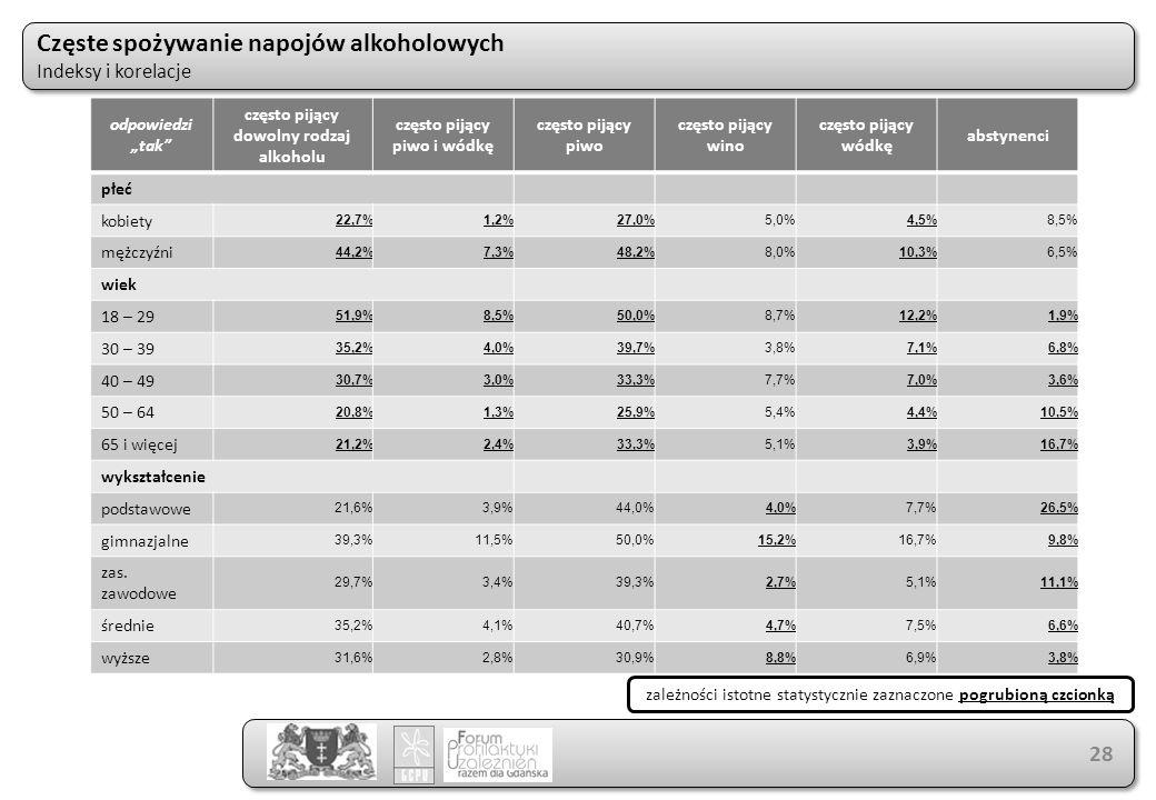 """Częste spożywanie napojów alkoholowych Indeksy i korelacje Częste spożywanie napojów alkoholowych Indeksy i korelacje 28 odpowiedzi """"tak"""" często pijąc"""
