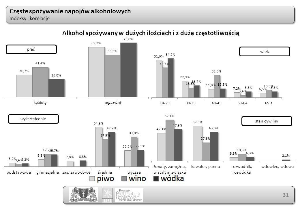 Częste spożywanie napojów alkoholowych Indeksy i korelacje Częste spożywanie napojów alkoholowych Indeksy i korelacje 31 Alkohol spożywany w dużych ilościach i z dużą częstotliwością płeć wiek wykształcenie stan cywilny