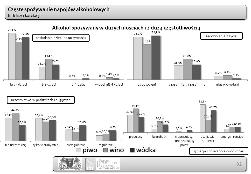 Częste spożywanie napojów alkoholowych Indeksy i korelacje Częste spożywanie napojów alkoholowych Indeksy i korelacje 32 Alkohol spożywany w dużych ilościach i z dużą częstotliwością uczestnictwo w praktykach religijnych posiadanie dzieci na utrzymaniu zadowolenie z życia sytuacja społeczno-ekonomiczna