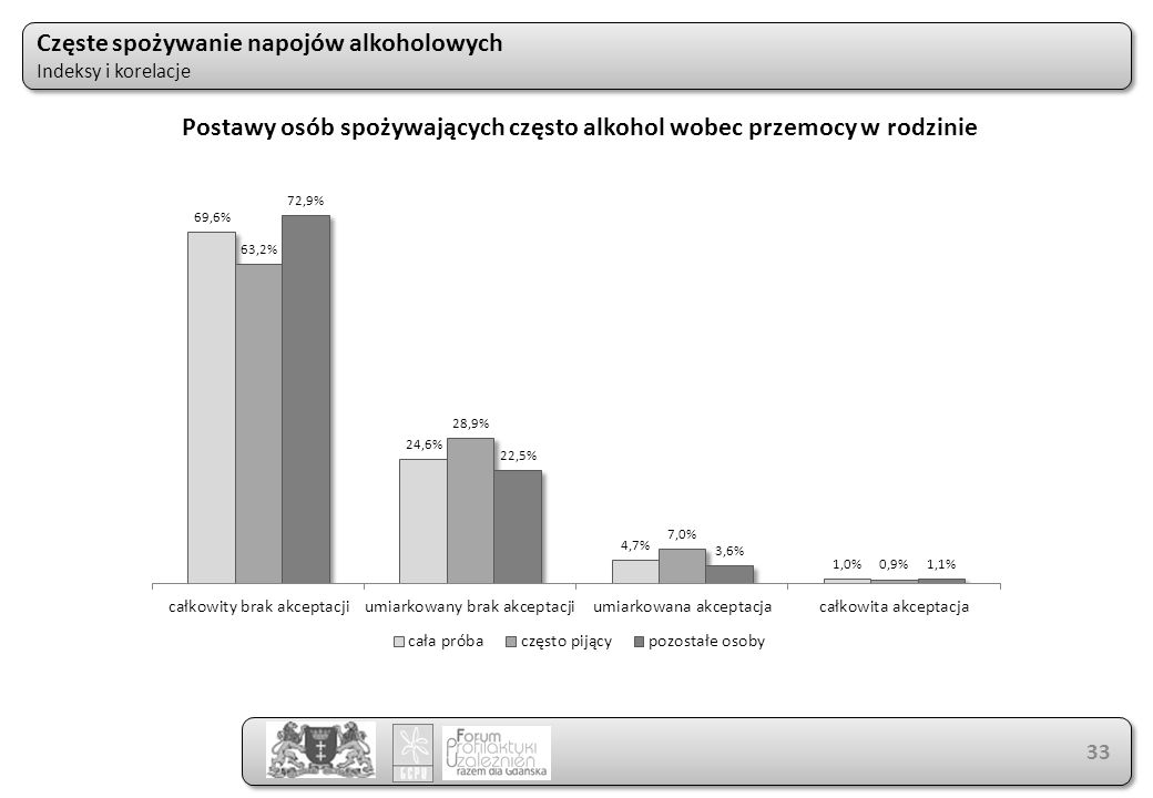 Częste spożywanie napojów alkoholowych Indeksy i korelacje Częste spożywanie napojów alkoholowych Indeksy i korelacje 33 Postawy osób spożywających często alkohol wobec przemocy w rodzinie