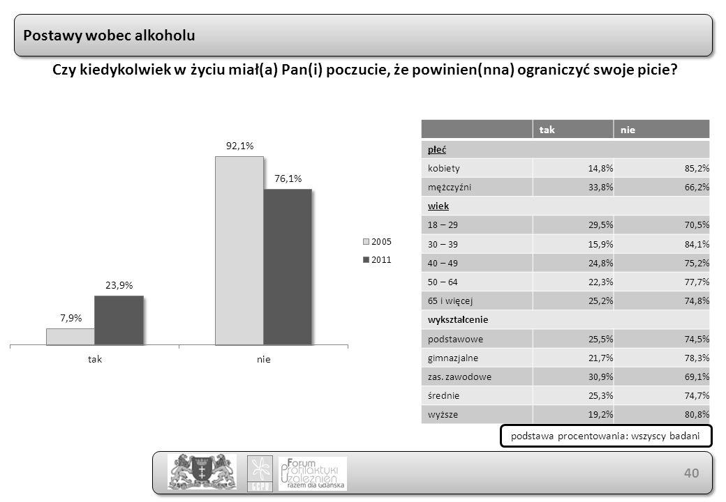 taknie płeć kobiety14,8%85,2% mężczyźni33,8%66,2% wiek 18 – 2929,5%70,5% 30 – 3915,9%84,1% 40 – 4924,8%75,2% 50 – 6422,3%77,7% 65 i więcej25,2%74,8% wykształcenie podstawowe25,5%74,5% gimnazjalne21,7%78,3% zas.