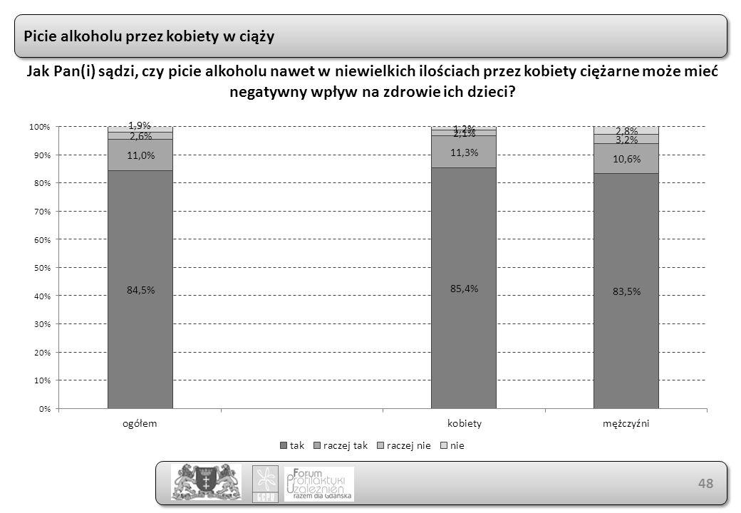 Picie alkoholu przez kobiety w ciąży 48 Jak Pan(i) sądzi, czy picie alkoholu nawet w niewielkich ilościach przez kobiety ciężarne może mieć negatywny