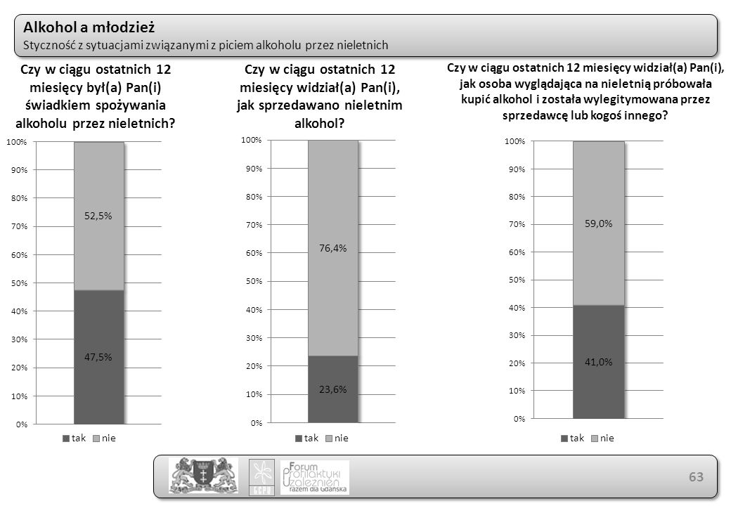 Alkohol a młodzież Styczność z sytuacjami związanymi z piciem alkoholu przez nieletnich Alkohol a młodzież Styczność z sytuacjami związanymi z piciem alkoholu przez nieletnich 63 Czy w ciągu ostatnich 12 miesięcy był(a) Pan(i) świadkiem spożywania alkoholu przez nieletnich.