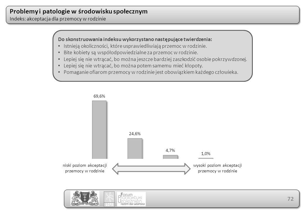 Problemy i patologie w środowisku społecznym Indeks: akceptacja dla przemocy w rodzinie Problemy i patologie w środowisku społecznym Indeks: akceptacj