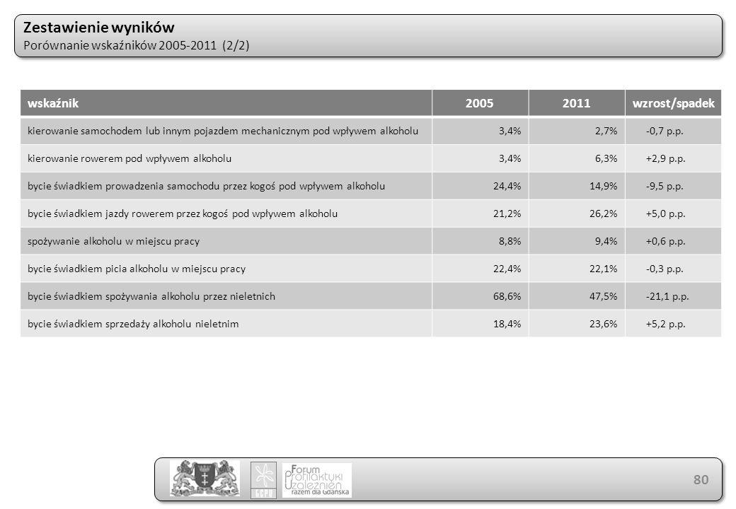 Zestawienie wyników Porównanie wskaźników 2005-2011 (2/2) Zestawienie wyników Porównanie wskaźników 2005-2011 (2/2) 80 wskaźnik20052011wzrost/spadek kierowanie samochodem lub innym pojazdem mechanicznym pod wpływem alkoholu3,4%2,7%-0,7 p.p.