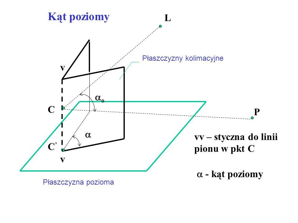 C L P Płaszczyzna pozioma Płaszczyzny kolimacyjne v v C'C' oo   - kąt poziomy vv – styczna do linii pionu w pkt C Kąt poziomy