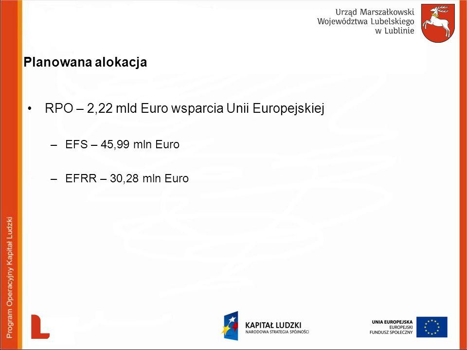 Dziękuję za uwagę Departament Europejskiego Funduszu Społecznego ul.