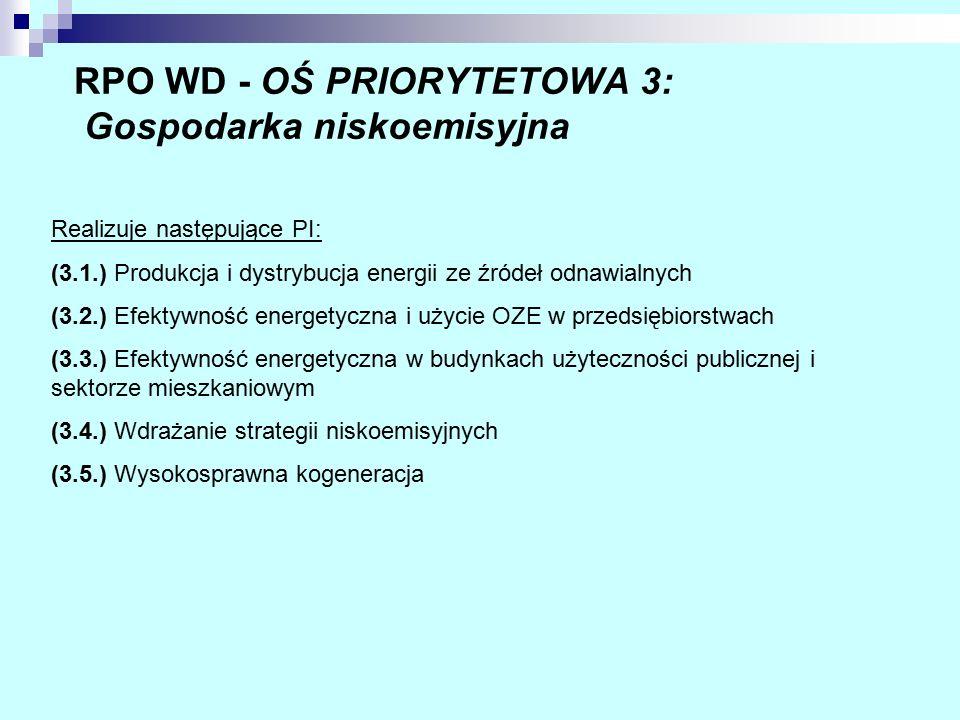 RPO WD - OŚ PRIORYTETOWA 3: Gospodarka niskoemisyjna Realizuje następujące PI: (3.1.) Produkcja i dystrybucja energii ze źródeł odnawialnych (3.2.) Efektywność energetyczna i użycie OZE w przedsiębiorstwach (3.3.) Efektywność energetyczna w budynkach użyteczności publicznej i sektorze mieszkaniowym (3.4.) Wdrażanie strategii niskoemisyjnych (3.5.) Wysokosprawna kogeneracja