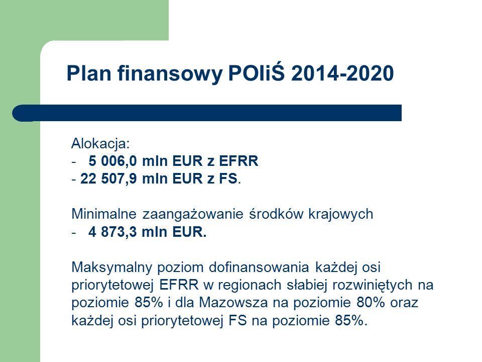 Plan finansowy POIiŚ 2014-2020 Alokacja: - 5 006,0 mln EUR z EFRR - 22 507,9 mln EUR z FS. Minimalne zaangażowanie środków krajowych - 4 873,3 mln EUR
