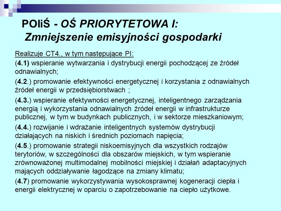 POIiŚ - OŚ PRIORYTETOWA I: Zmniejszenie emisyjności gospodarki Realizuje CT4., w tym następujące PI: (4.1) wspieranie wytwarzania i dystrybucji energi