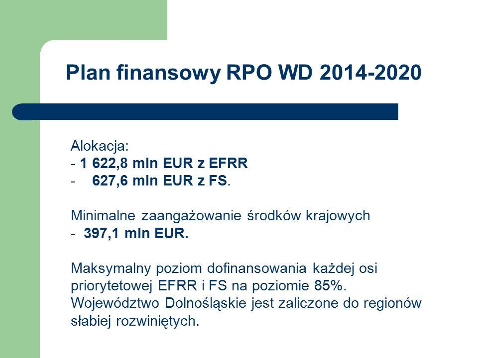 Plan finansowy RPO WD 2014-2020 Alokacja: - 1 622,8 mln EUR z EFRR - 627,6 mln EUR z FS. Minimalne zaangażowanie środków krajowych - 397,1 mln EUR. Ma