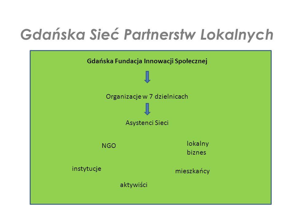 Gdańska Fundacja Innowacji Społecznej Organizacje w 7 dzielnicach Asystenci Sieci Gdańska Sieć Partnerstw Lokalnych NGO instytucje mieszkańcy aktywiści lokalny biznes