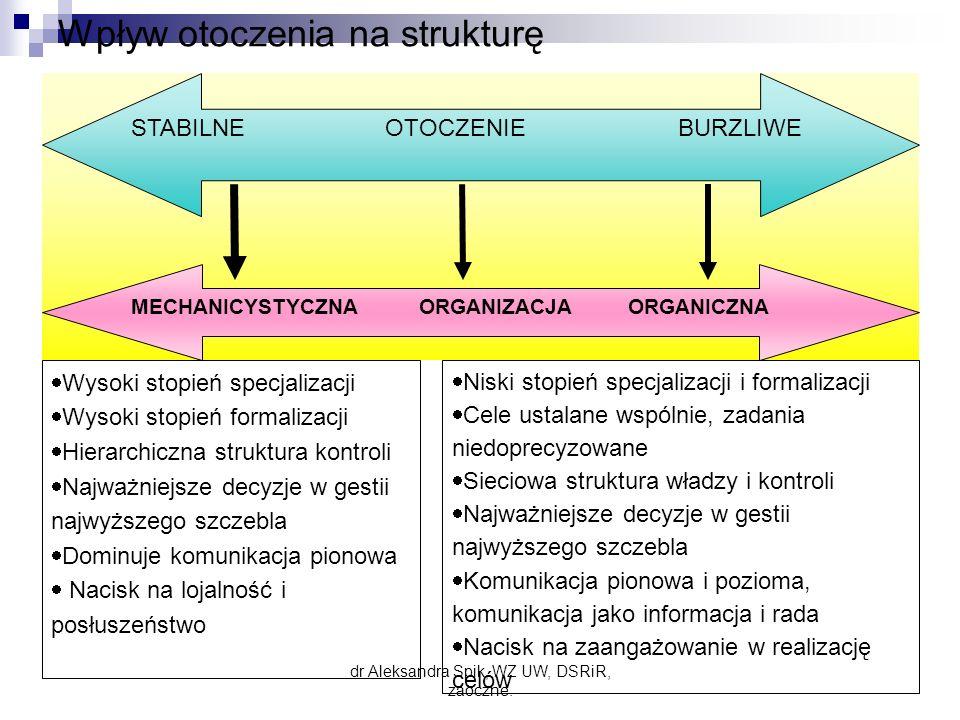 Wpływ otoczenia na strukturę STABILNE OTOCZENIE BURZLIWE MECHANICYSTYCZNAORGANIZACJA ORGANICZNA  Wysoki stopień specjalizacji  Wysoki stopień formalizacji  Hierarchiczna struktura kontroli  Najważniejsze decyzje w gestii najwyższego szczebla  Dominuje komunikacja pionowa  Nacisk na lojalność i posłuszeństwo  Niski stopień specjalizacji i formalizacji  Cele ustalane wspólnie, zadania niedoprecyzowane  Sieciowa struktura władzy i kontroli  Najważniejsze decyzje w gestii najwyższego szczebla  Komunikacja pionowa i pozioma, komunikacja jako informacja i rada  Nacisk na zaangażowanie w realizację celów dr Aleksandra Spik, WZ UW, DSRiR, zaoczne.
