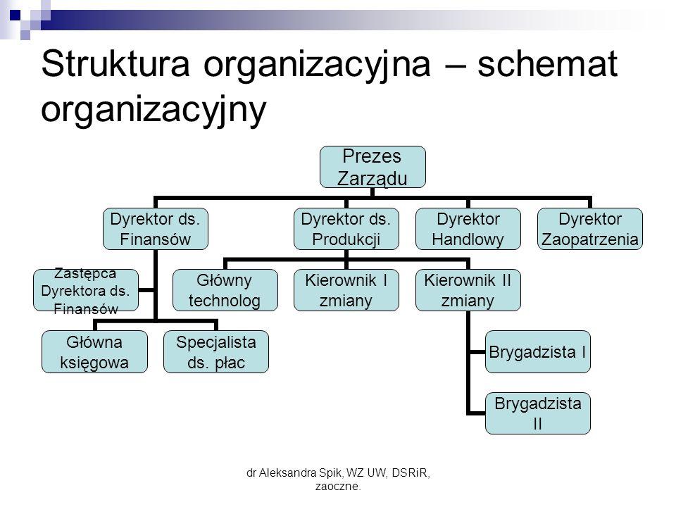 Struktura organizacyjna – schemat organizacyjny Prezes Zarządu Dyrektor ds.