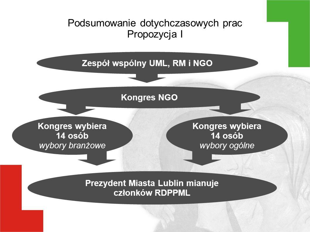 Podsumowanie dotychczasowych prac Propozycja I Zespół wspólny UML, RM i NGO Kongres NGO Kongres wybiera 14 osób wybory branżowe Prezydent Miasta Lublin mianuje członków RDPPML Kongres wybiera 14 osób wybory ogólne