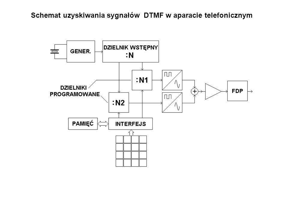 """Wybieranie tonowe (częstotliwościowe)  częstotliwości kombinacyjne m  · f 1 ± n · f 2 nie powinny być równe żadnej z 8-miu częstotliwości znamiennych (bo na linii może zachodzić jakieś """"mieszanie częstotliwości),  głos ludzki i hałasy docierające do mikrofonu nie powinny imitować sygnałów tonowych (można rozmawiać podczas wybierania numeru)."""