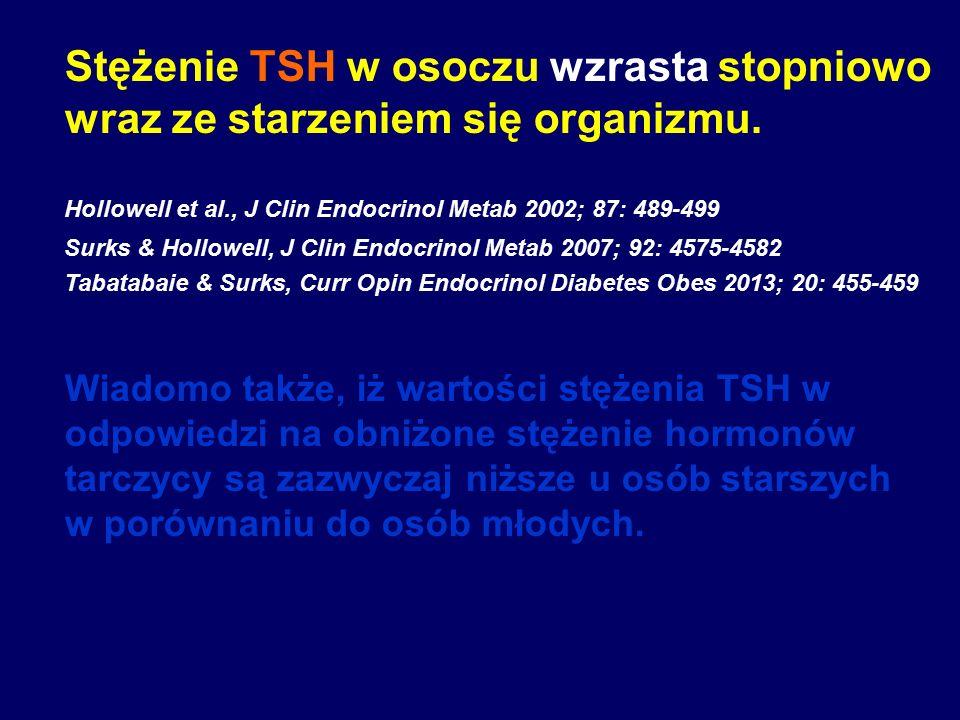 Stężenie TSH w osoczu wzrasta stopniowo wraz ze starzeniem się organizmu. Wiadomo także, iż wartości stężenia TSH w odpowiedzi na obniżone stężenie ho