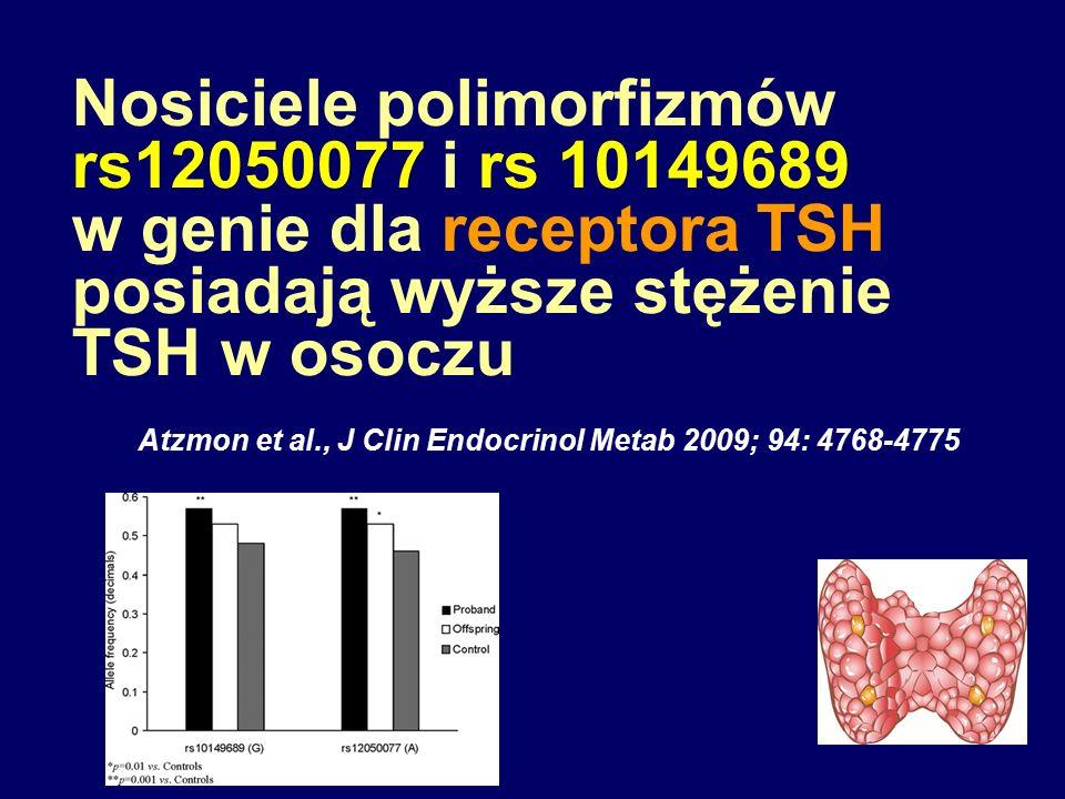 Nosiciele polimorfizmów rs12050077 i rs 10149689 w genie dla receptora TSH posiadają wyższe stężenie TSH w osoczu Atzmon et al., J Clin Endocrinol Met