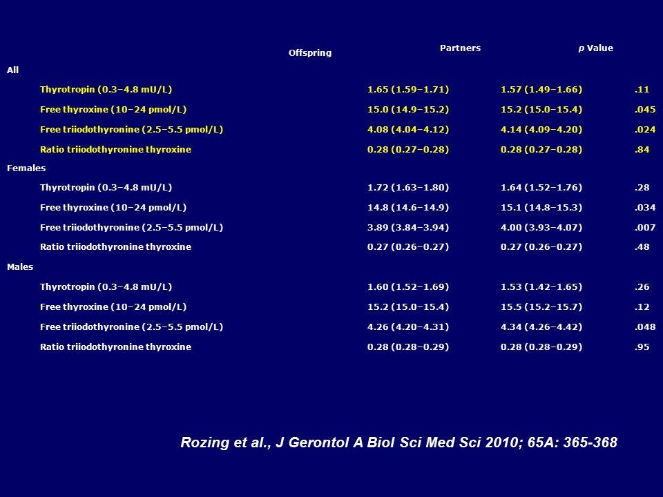 Offspring Partners p Value All Thyrotropin (0.3–4.8 mU/L) 1.65 (1.59–1.71)1.57 (1.49–1.66).11 Free thyroxine (10–24 pmol/L) 15.0 (14.9–15.2)15.2 (15.0