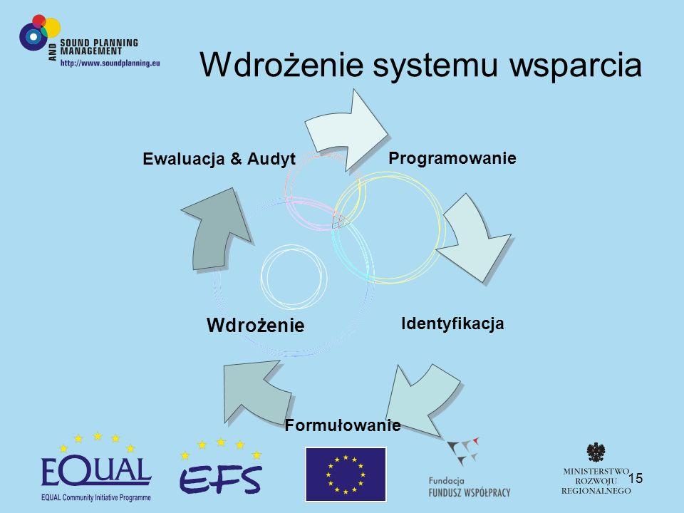 15 Wdrożenie systemu wsparcia Programowanie Identyfikacja Formułowanie Ewaluacja & Audyt Wdrożenie