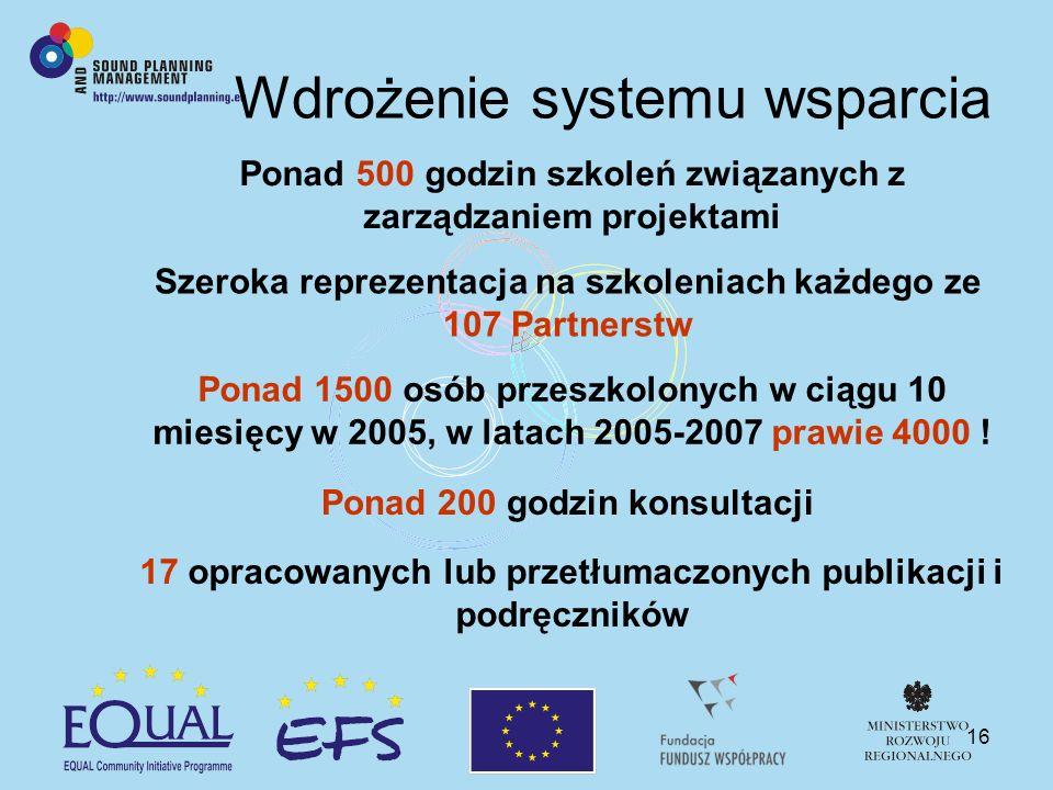 16 Wdrożenie systemu wsparcia Ponad 500 godzin szkoleń związanych z zarządzaniem projektami Szeroka reprezentacja na szkoleniach każdego ze 107 Partne