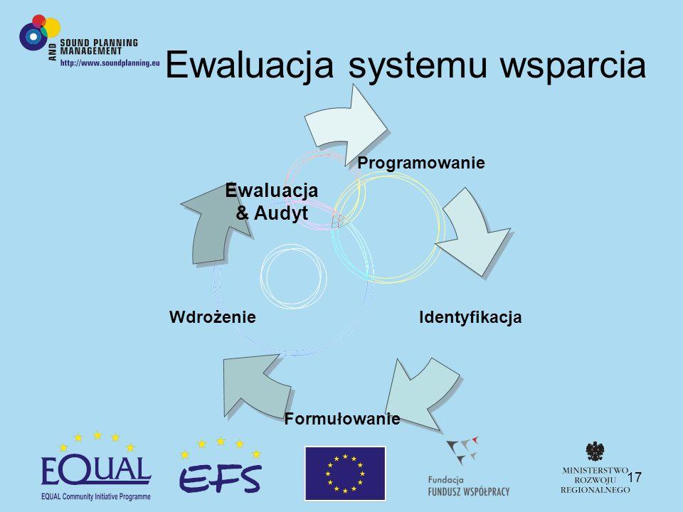 17 Ewaluacja systemu wsparcia Programowanie Identyfikacja Formułowanie Wdrożenie Ewaluacja & Audyt