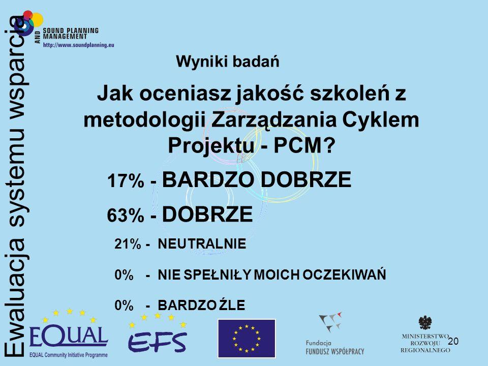 20 Wyniki badań Jak oceniasz jakość szkoleń z metodologii Zarządzania Cyklem Projektu - PCM? 17% - BARDZO DOBRZE 63% - DOBRZE 21% - NEUTRALNIE 0% - NI