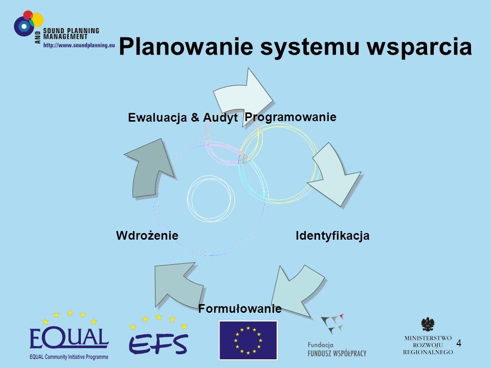 4 Planowanie systemu wsparcia Identyfikacja Formułowanie Wdrożenie Ewaluacja & Audyt Programowanie