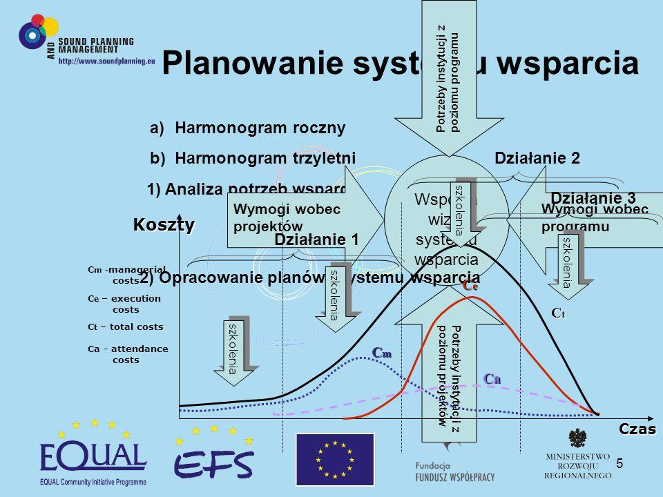 5 Planowanie systemu wsparcia 1) Analiza potrzeb wsparcia Wymogi wobec projektów 2) Opracowanie planów i systemu wsparcia Wymogi wobec programu Potrze