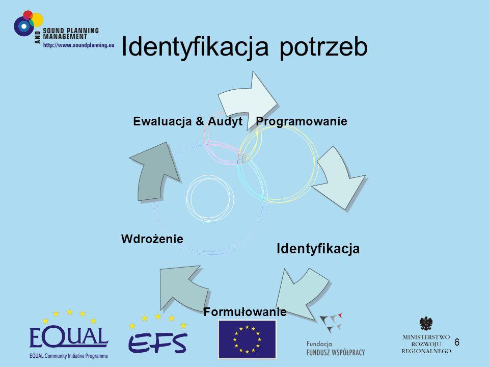 6 Identyfikacja potrzeb Programowanie Formułowanie Wdrożenie Ewaluacja & Audyt Identyfikacja
