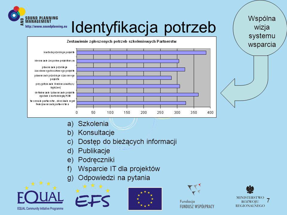 7 a)Szkolenia b)Konsultacje c)Dostęp do bieżących informacji d)Publikacje e)Podręczniki f)Wsparcie IT dla projektów g)Odpowiedzi na pytania Wspólna wizja systemu wsparcia Identyfikacja potrzeb