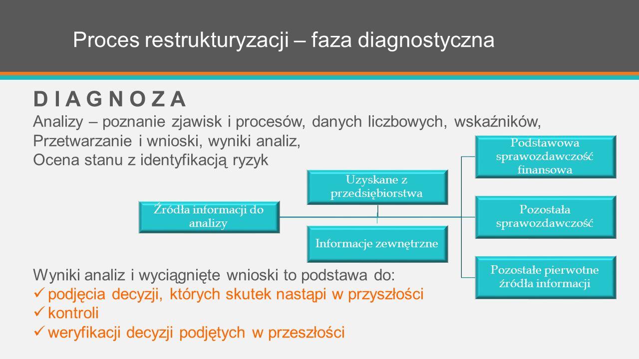 Proces restrukturyzacji – faza diagnostyczna D I A G N O Z A Analizy – poznanie zjawisk i procesów, danych liczbowych, wskaźników, Przetwarzanie i wnioski, wyniki analiz, Ocena stanu z identyfikacją ryzyk Wyniki analiz i wyciągnięte wnioski to podstawa do: podjęcia decyzji, których skutek nastąpi w przyszłości kontroli weryfikacji decyzji podjętych w przeszłości Źródła informacji do analizy Podstawowa sprawozdawczość finansowa Pozostała sprawozdawczość Pozostałe pierwotne źródła informacji Uzyskane z przedsiębiorstwa Informacje zewnętrzne