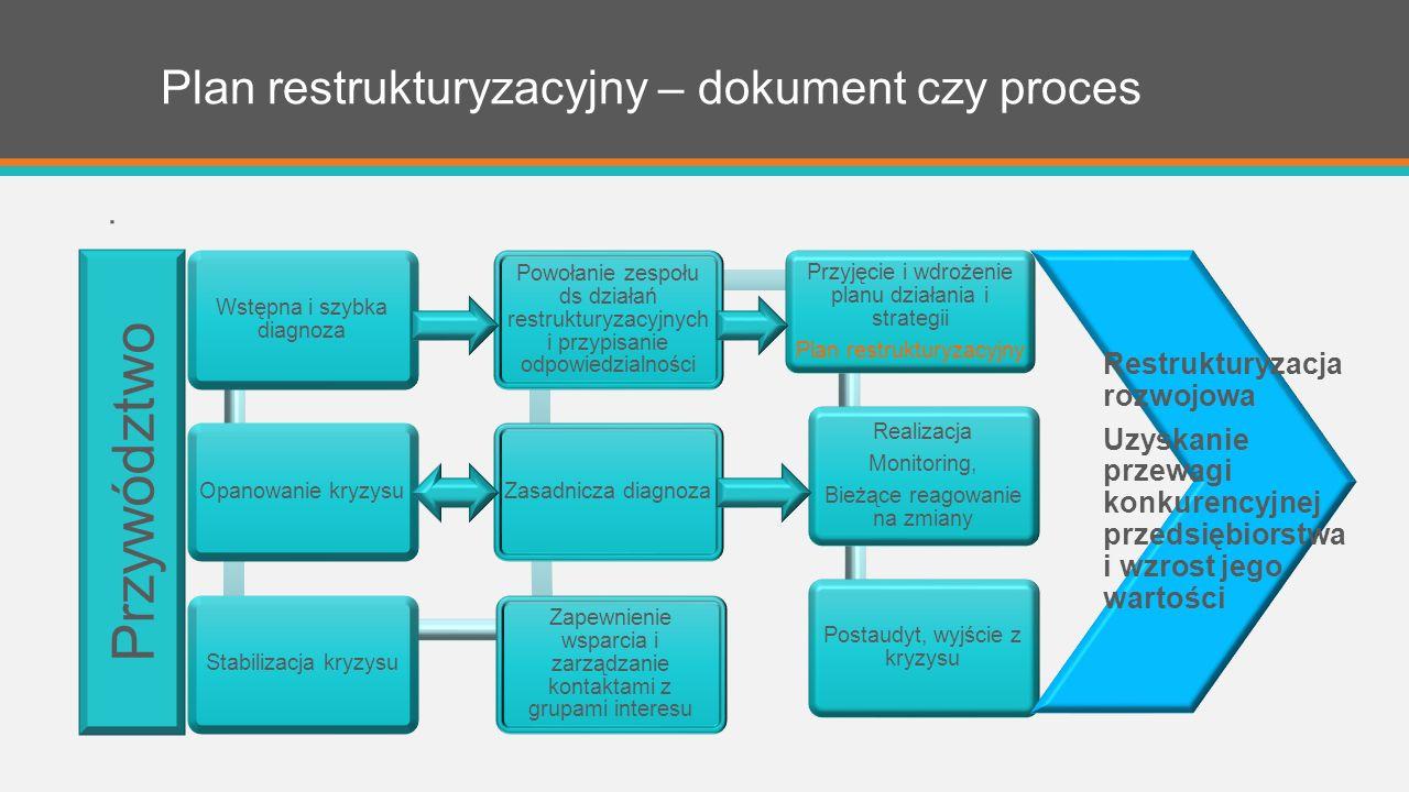 Plan restrukturyzacyjny – dokument czy proces.