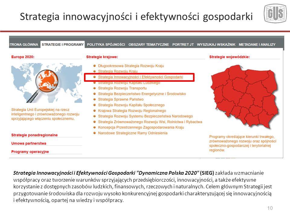 10 Strategia Innowacyjności i Efektywności Gospodarki Dynamiczna Polska 2020 (SIEG) zakłada wzmacnianie współpracy oraz tworzenie warunków sprzyjających przedsiębiorczości, innowacyjności, a także efektywne korzystanie z dostępnych zasobów ludzkich, finansowych, rzeczowych i naturalnych.