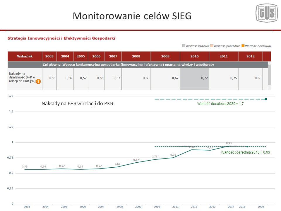 11 Monitorowanie celów SIEG Nakłady na B+R w relacji do PKB Wartość docelowa 2020 = 1,7 Wartość pośrednia 2015 = 0,93
