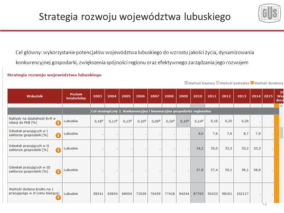 12 Strategia rozwoju województwa lubuskiego Cel główny: wykorzystanie potencjałów województwa lubuskiego do wzrostu jakości życia, dynamizowania konkurencyjnej gospodarki, zwiększenia spójności regionu oraz efektywnego zarządzania jego rozwojem