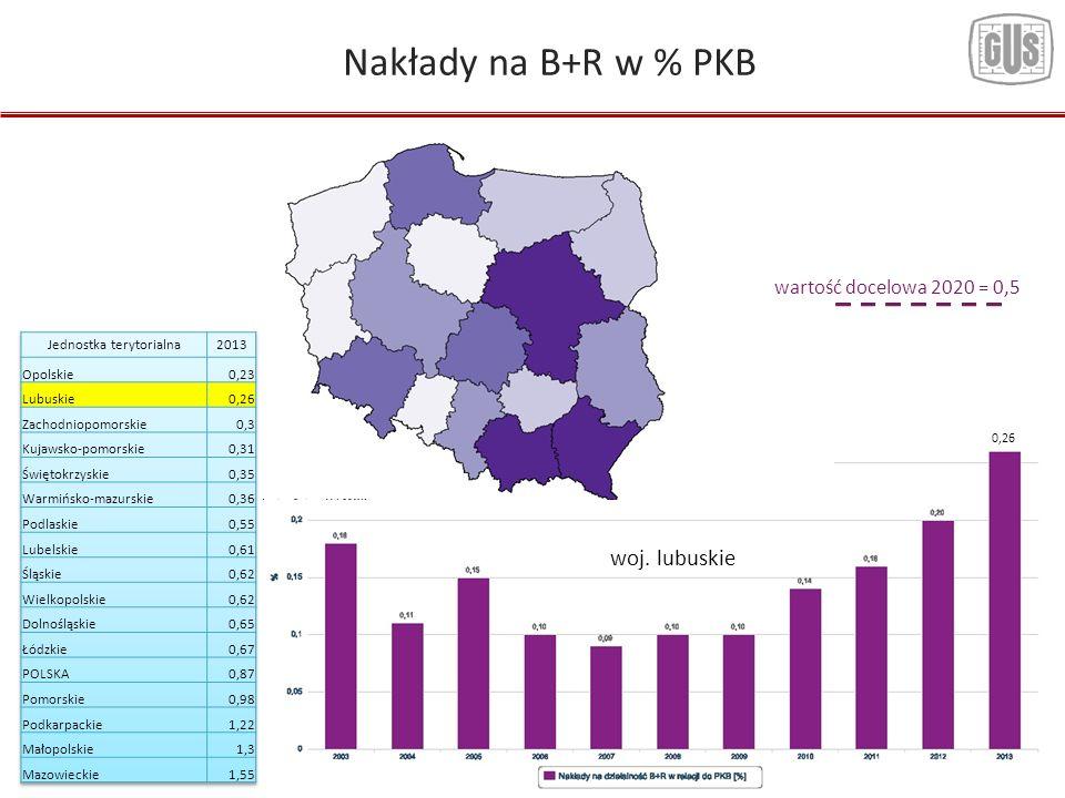 13 Nakłady na B+R w % PKB woj. lubuskie 0,26 wartość docelowa 2020 = 0,5
