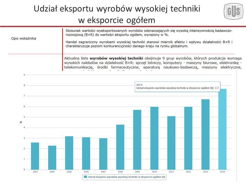 15 Udział eksportu wyrobów wysokiej techniki w eksporcie ogółem