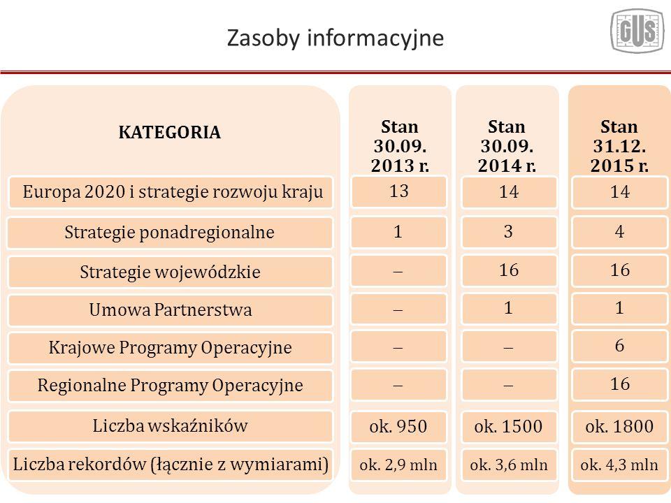 Zasoby informacyjne KATEGORIA Europa 2020 i strategie rozwoju krajuStrategie ponadregionalne Strategie wojewódzkie Umowa PartnerstwaKrajowe Programy OperacyjneRegionalne Programy OperacyjneLiczba wskaźnikówLiczba rekordów (łącznie z wymiarami) Stan 30.09.