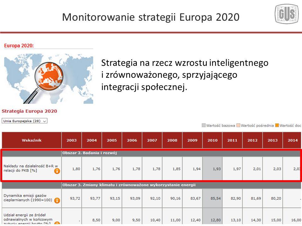 Monitorowanie strategii Europa 2020 Strategia na rzecz wzrostu inteligentnego i zrównoważonego, sprzyjającego integracji społecznej.