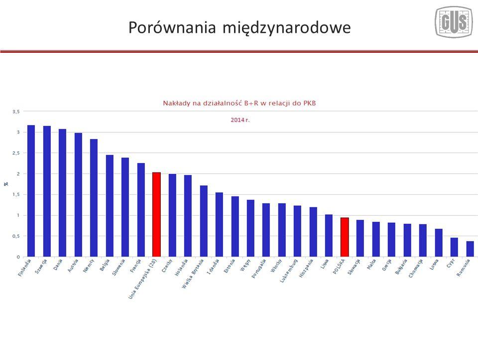 Porównania międzynarodowe 2014 r.