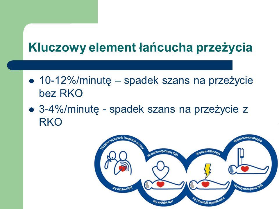 Kluczowy element łańcucha przeżycia 10-12%/minutę – spadek szans na przeżycie bez RKO 3-4%/minutę - spadek szans na przeżycie z RKO